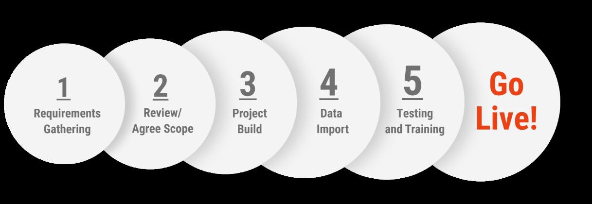 dynamics 365 implementations
