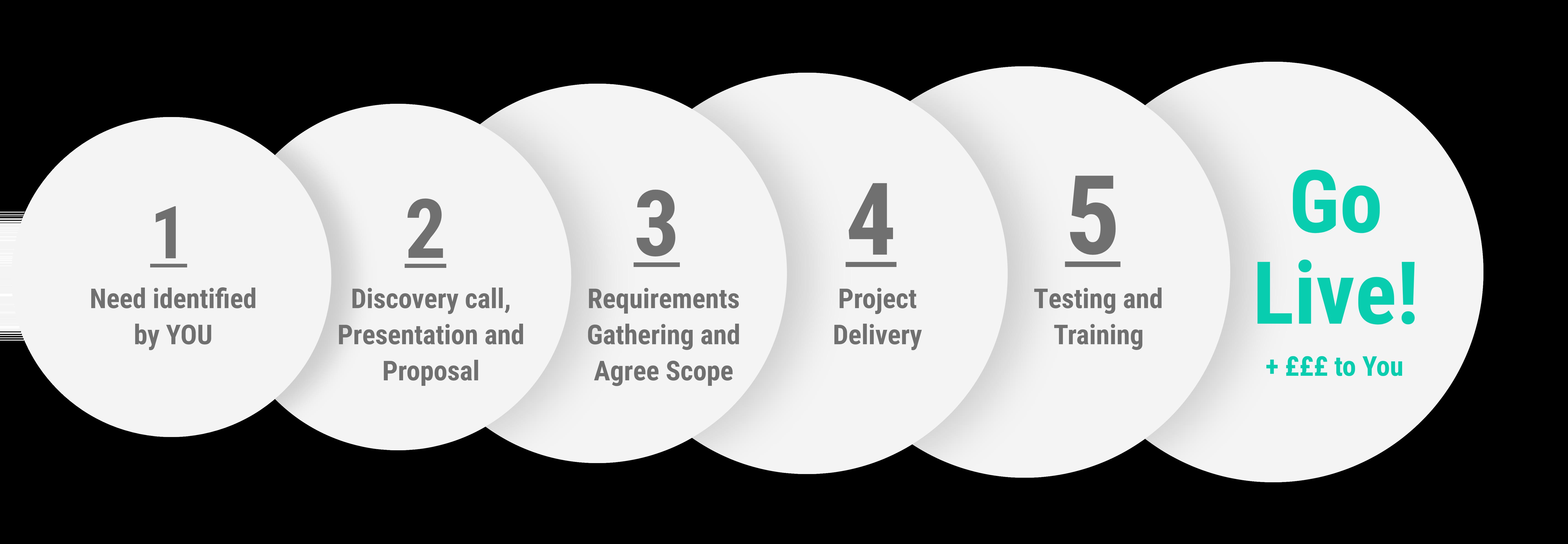 partner-project-approach 6 steps.