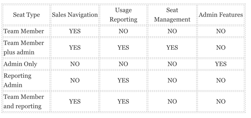 How to integrate Sales Navigator with Microsoft Dynamics